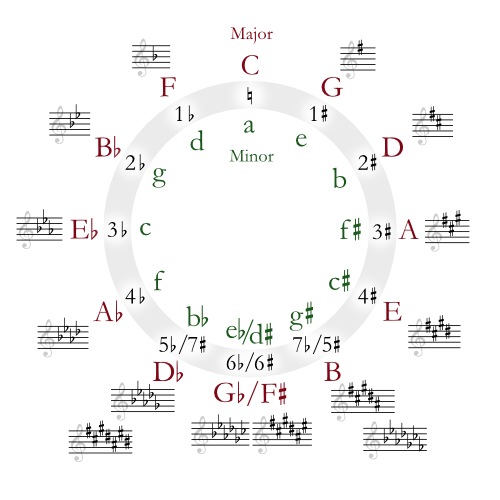 Techniques for learning music notes and notation - General Memory