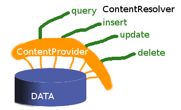 Android ContentProvider