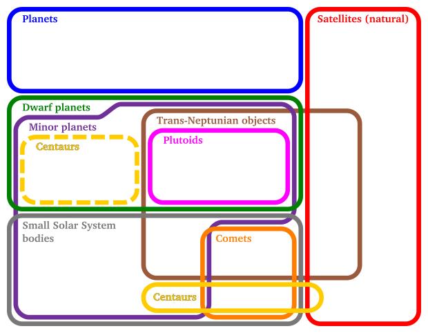 Euler diagram of solar system bodies