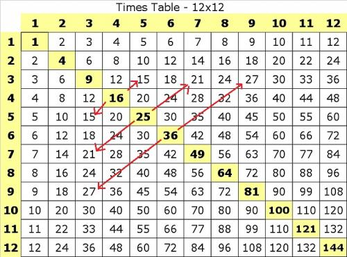 Multiplication Tables Revisited